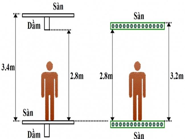 So sánh độ dày sàn không dầm với sàn có dầm truyền thống