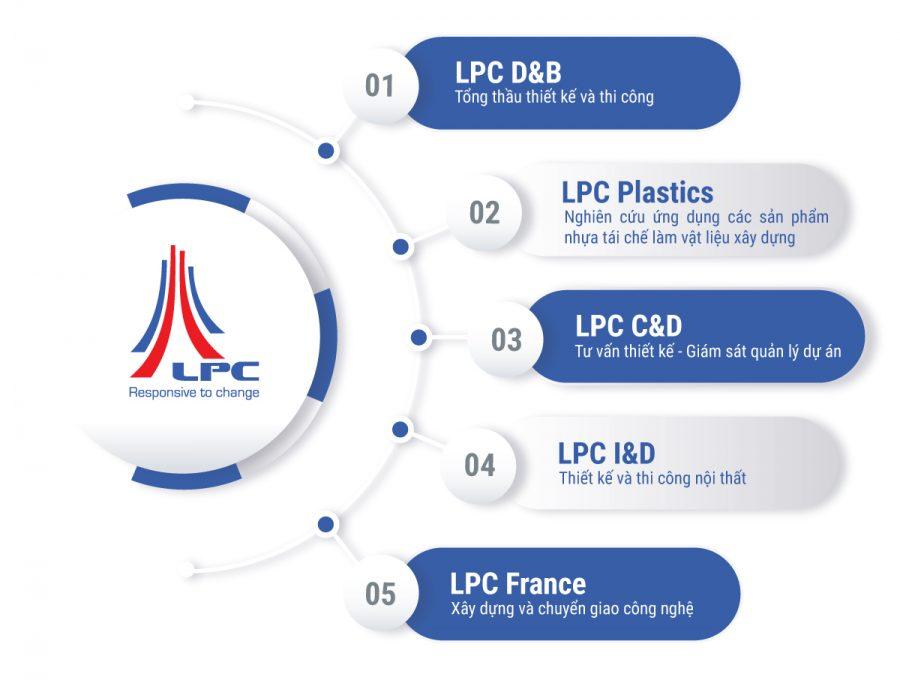 LPC-Structure-1